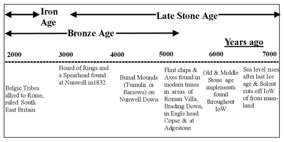Stone Age Weapons Timeline Related Keywords & Suggestions - Stone Age ...